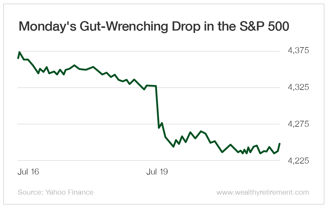 Monday's Gut-Wrenching Drop in the S&P 500