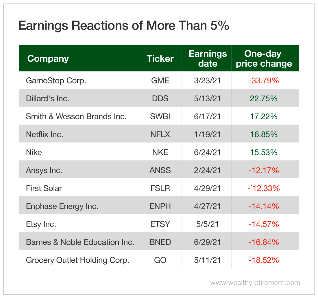 Earnings Reaction of More Than 5%