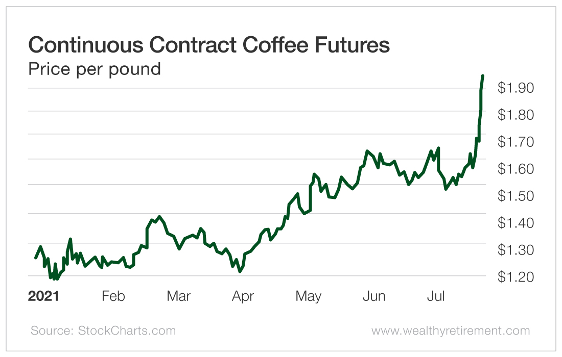 Continuous Contract Coffee Futures