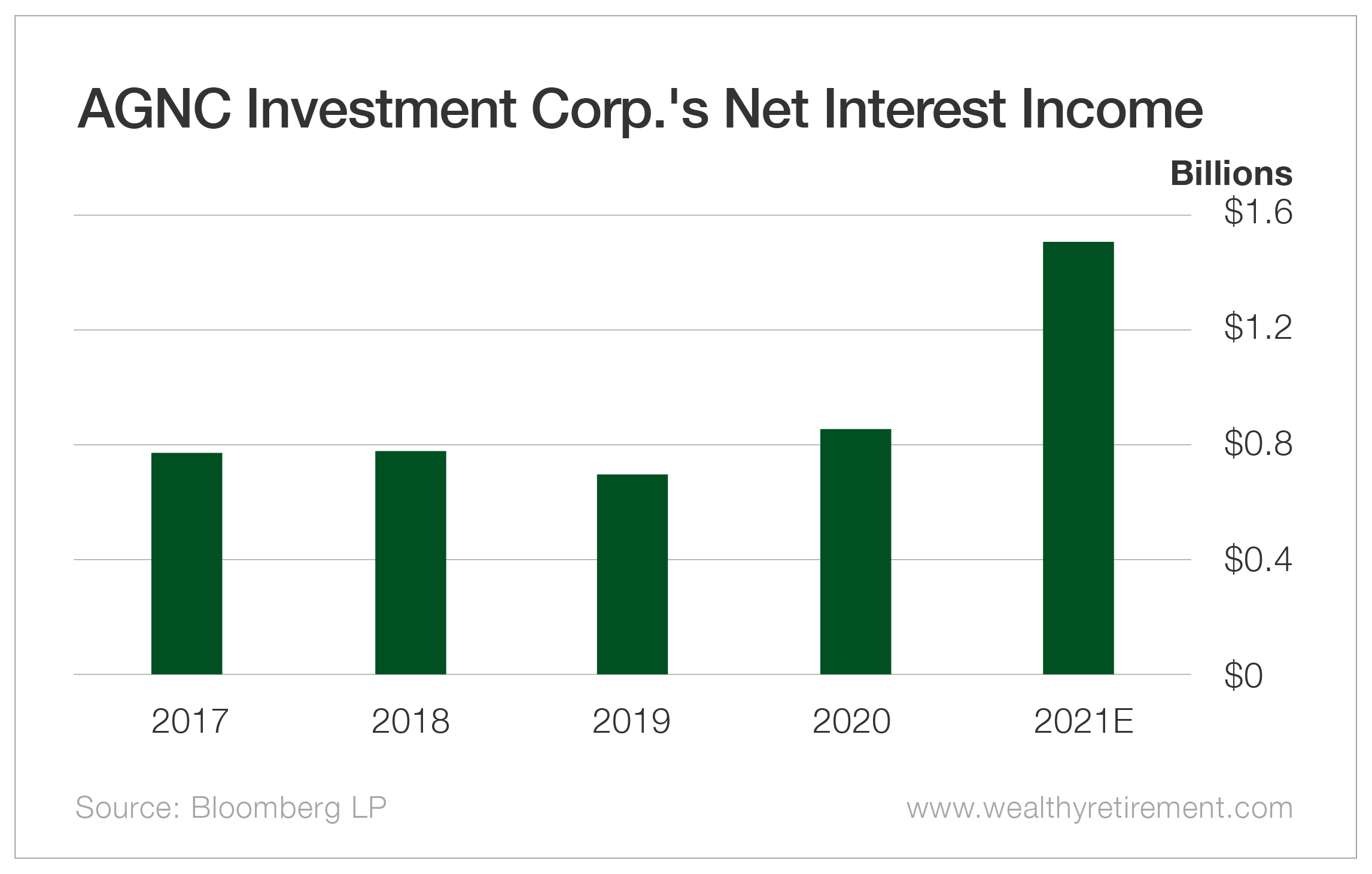 AGNC Investment Corp.'s Net Interest Income
