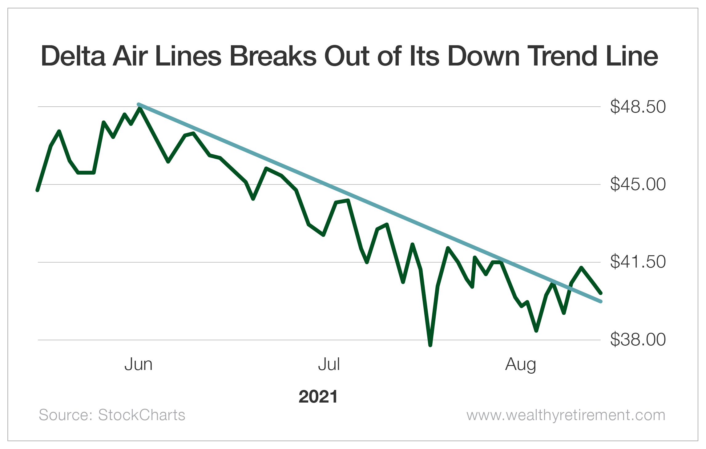 Delta Airlines Breaks Out of Its Down Trendline