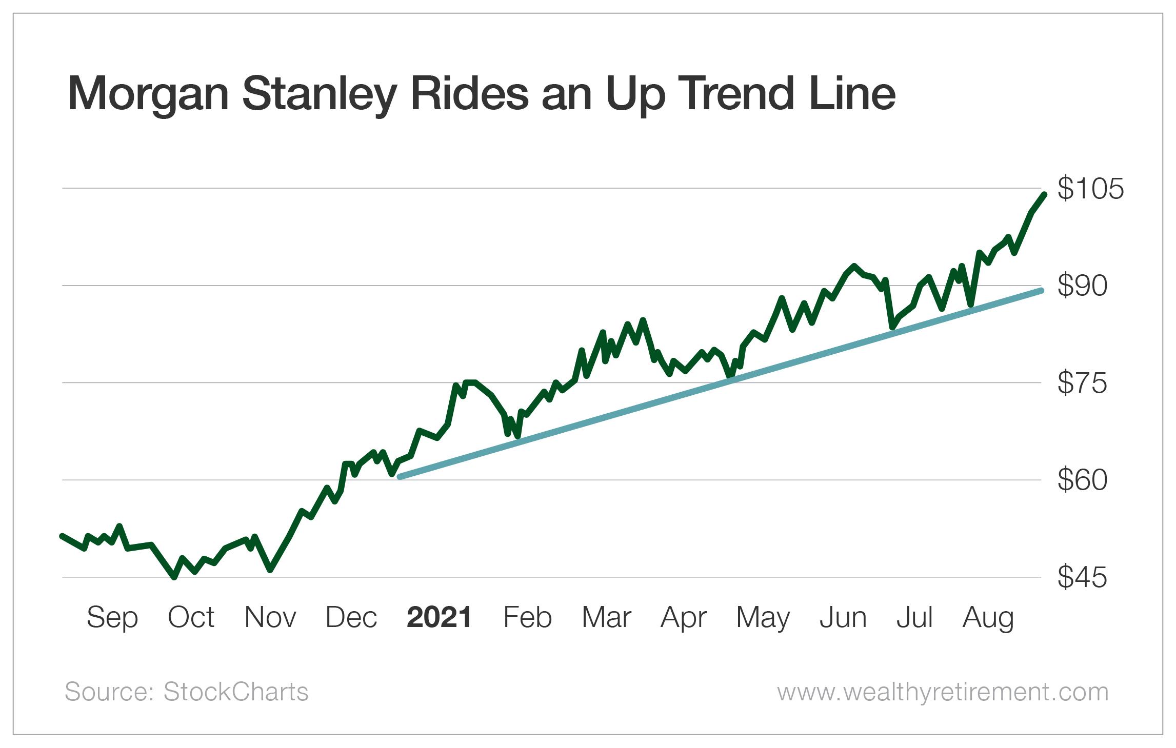Morgan Stanley Rides an Up Trendline