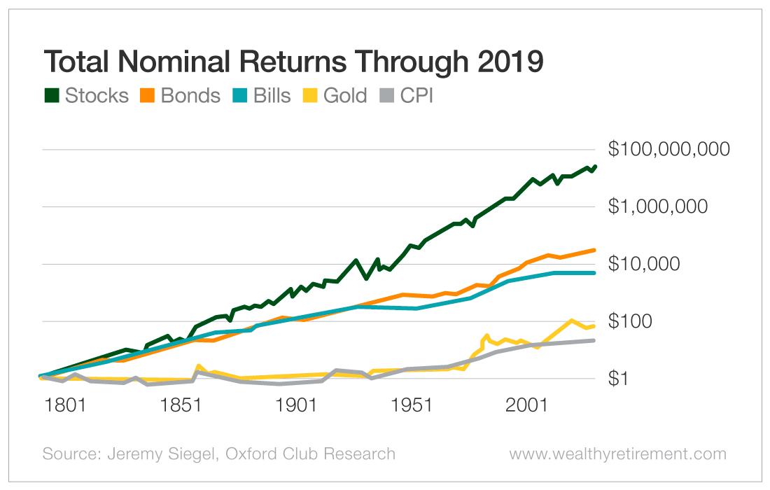 Total Nominal Returns Through 2019