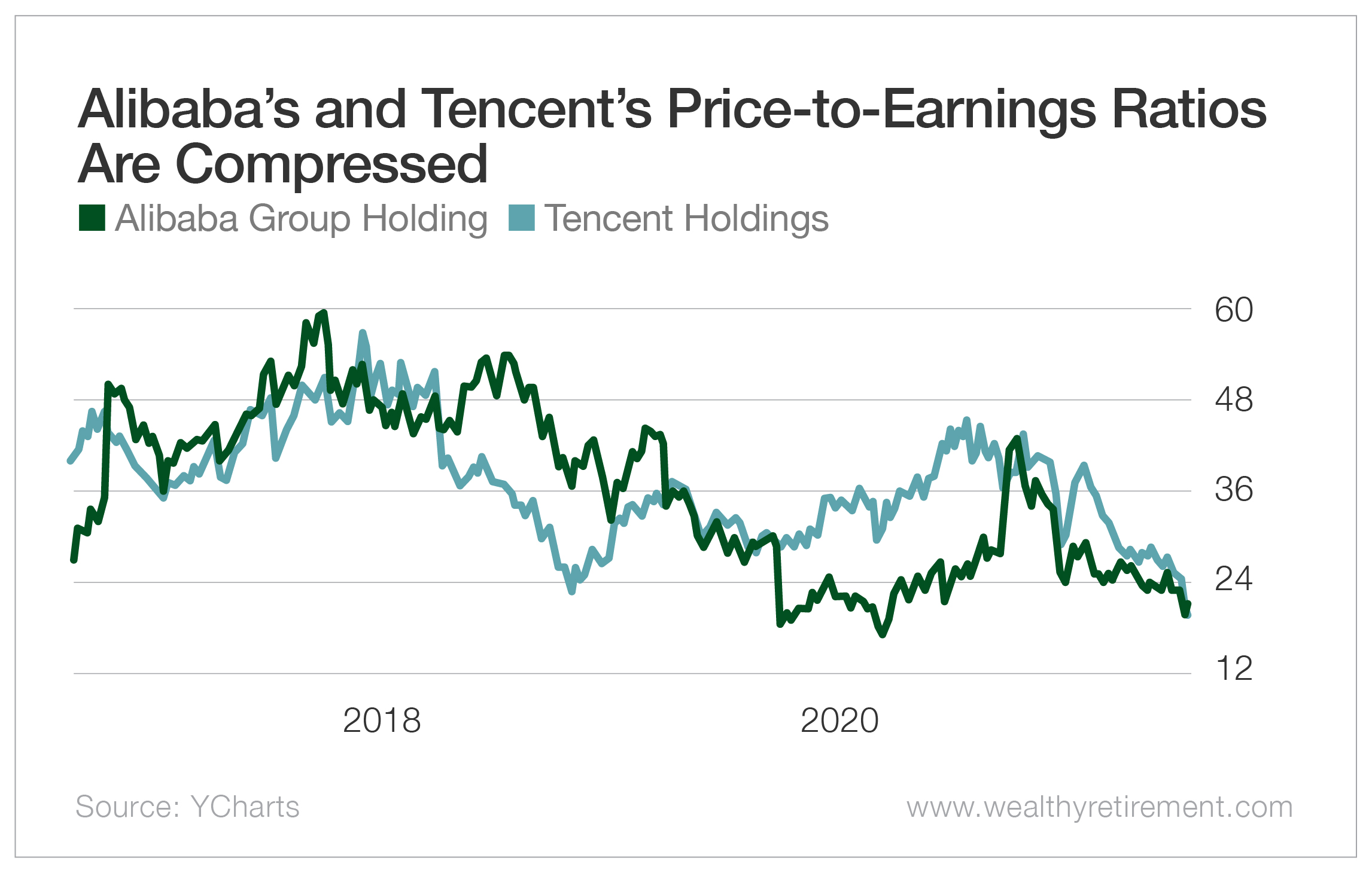 Alibaba's and Tencent's Price-to-Earnings Ratios are Compressed