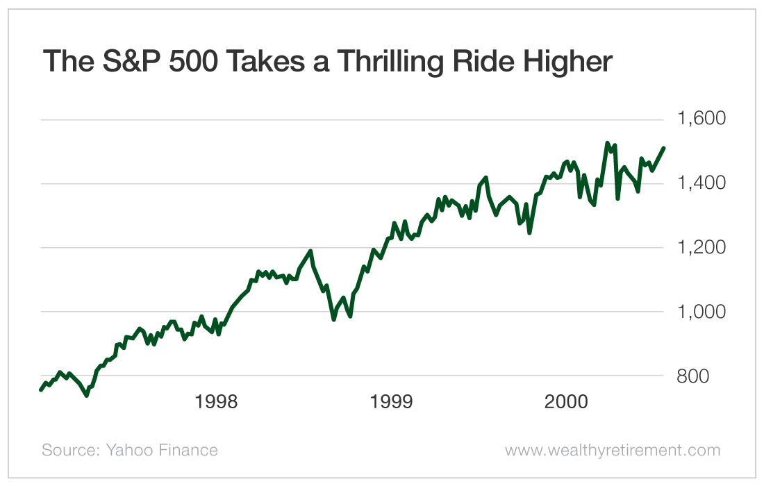 The S&P 500 Takes a Thrilling Ride Higher