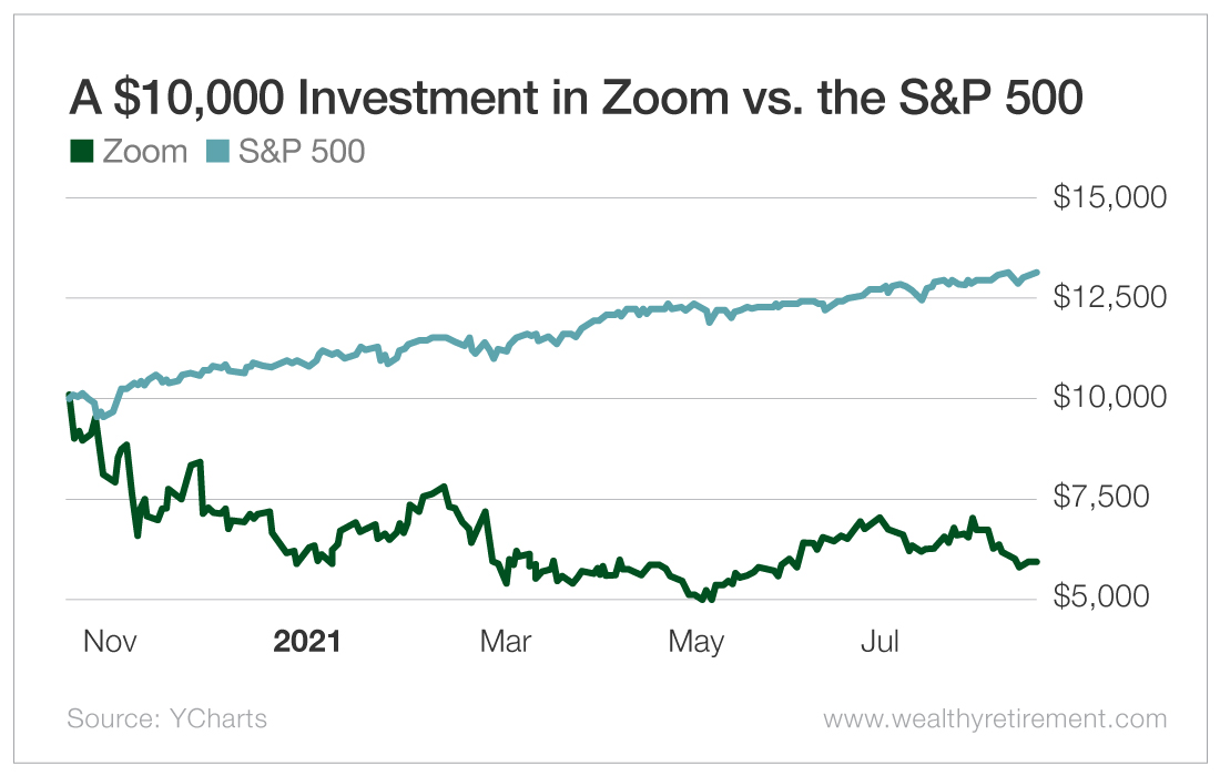 A $10,000 Investment in Zoom Versus the S&P 500