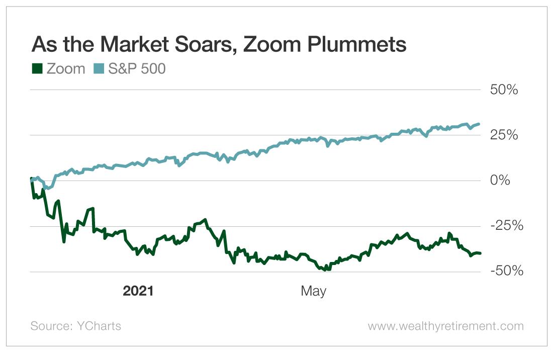 As the Market Soars, Zoom Plummets
