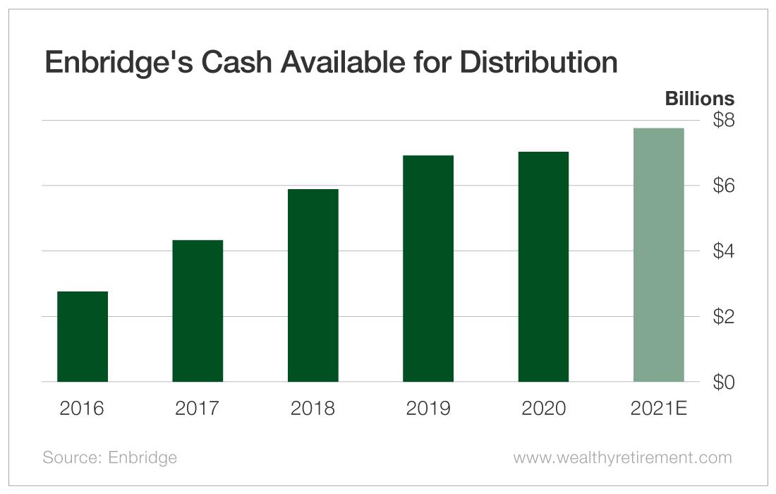 Endbridge's Cash Available for Distribution