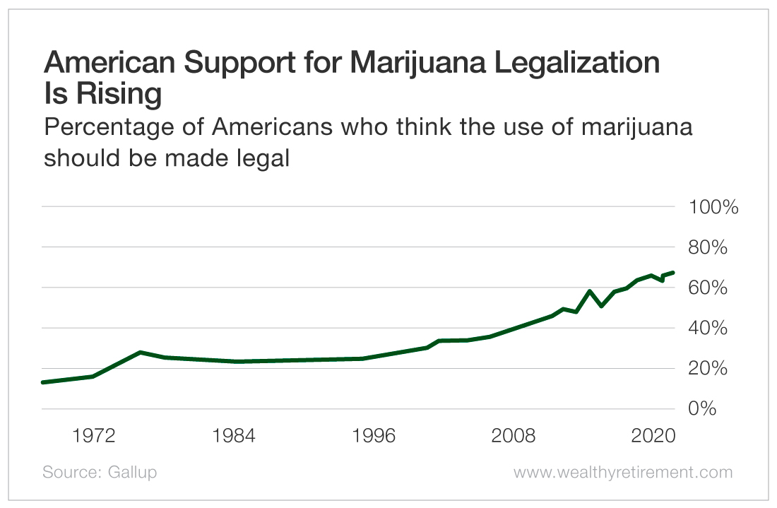 American Support for Marijuana Legalization is Rising