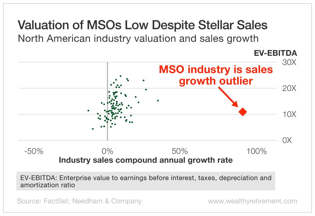 Valuation of MSOs Low Despite Stellar Salesg