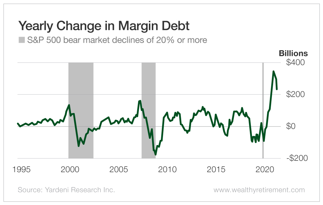 Yearly Change in Margin Debt