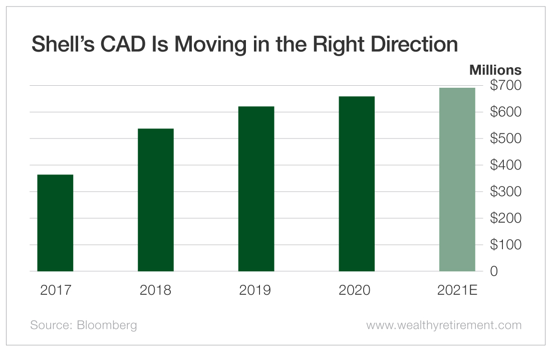 Shell's CAD Is Moving in the Right Direction width=