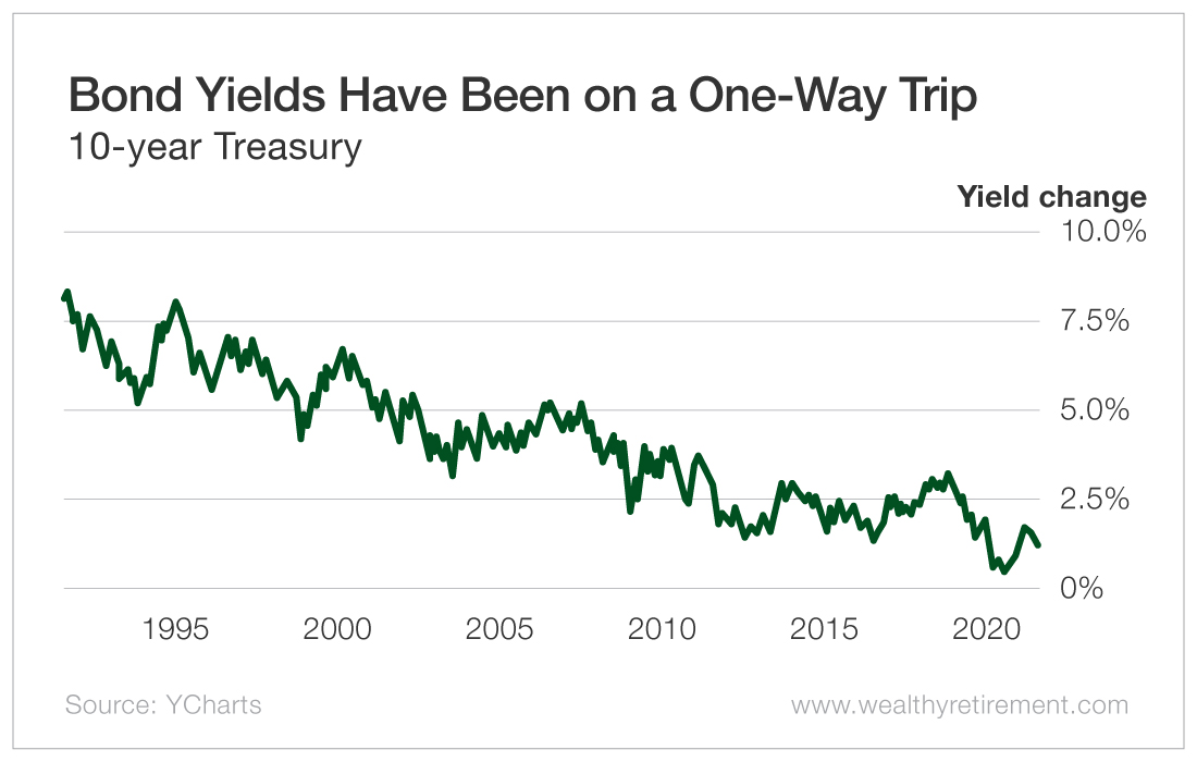 Bond Yields Have Been on a One-Way Trip