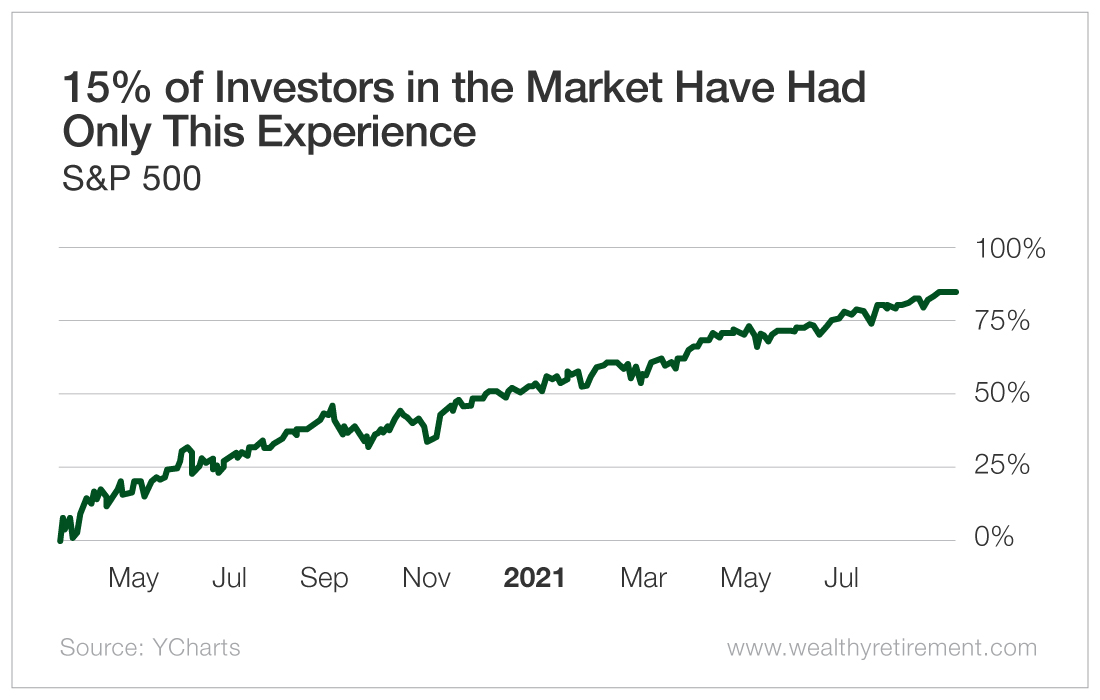 15% of Investors in the Market Have Only Had This Experience