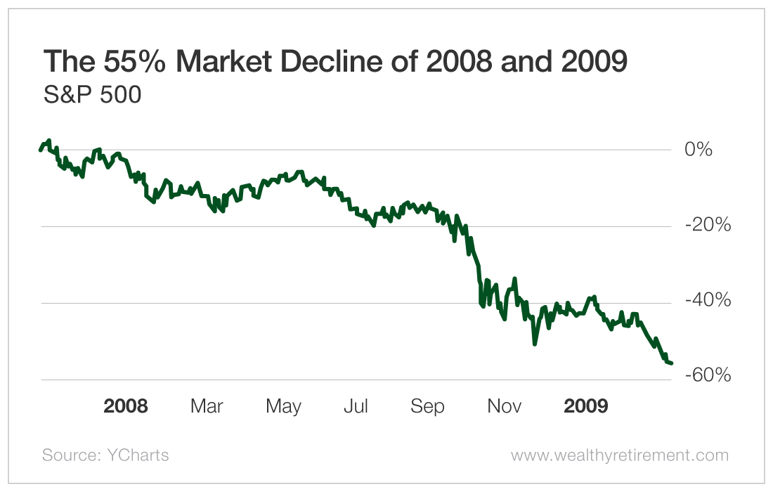 The 55% Market Decline of 2008 and 2009