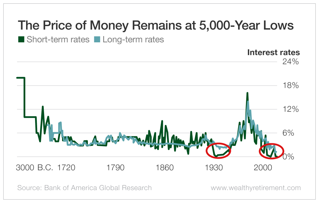 The Price of Money Remains at 5,000-Year Lows