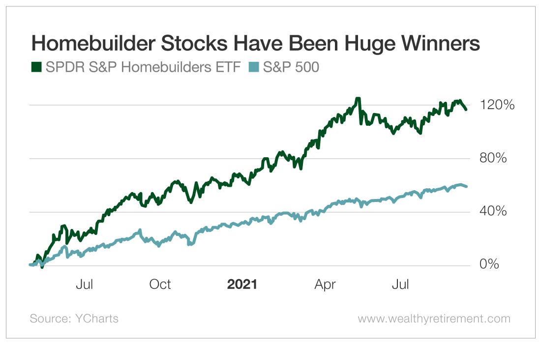 Homebuilder Stocks Have Been Huge Winners