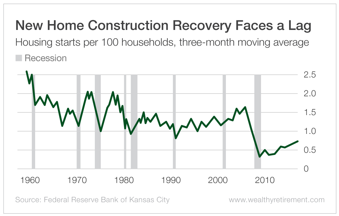 New Home Construction Recovery Faces a Lag