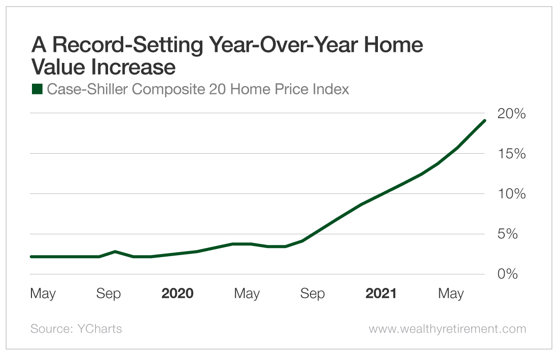 A Record-Setting Year-on-Year Home Value Increase