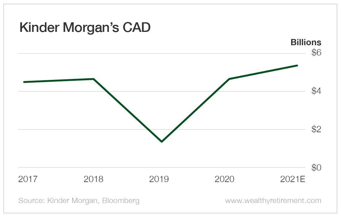 Kinder Morgan's CAD