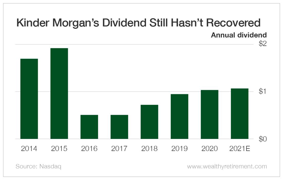 Kinder Morgan's Dividend Still Hasn't Recovered