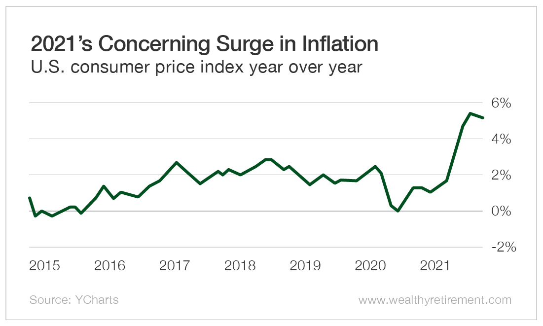 2021's Concerning Surge in Inflation