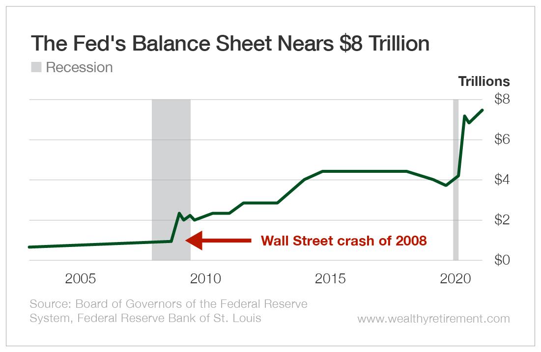 The Fed's Balance Sheet Nears $8 Trillion