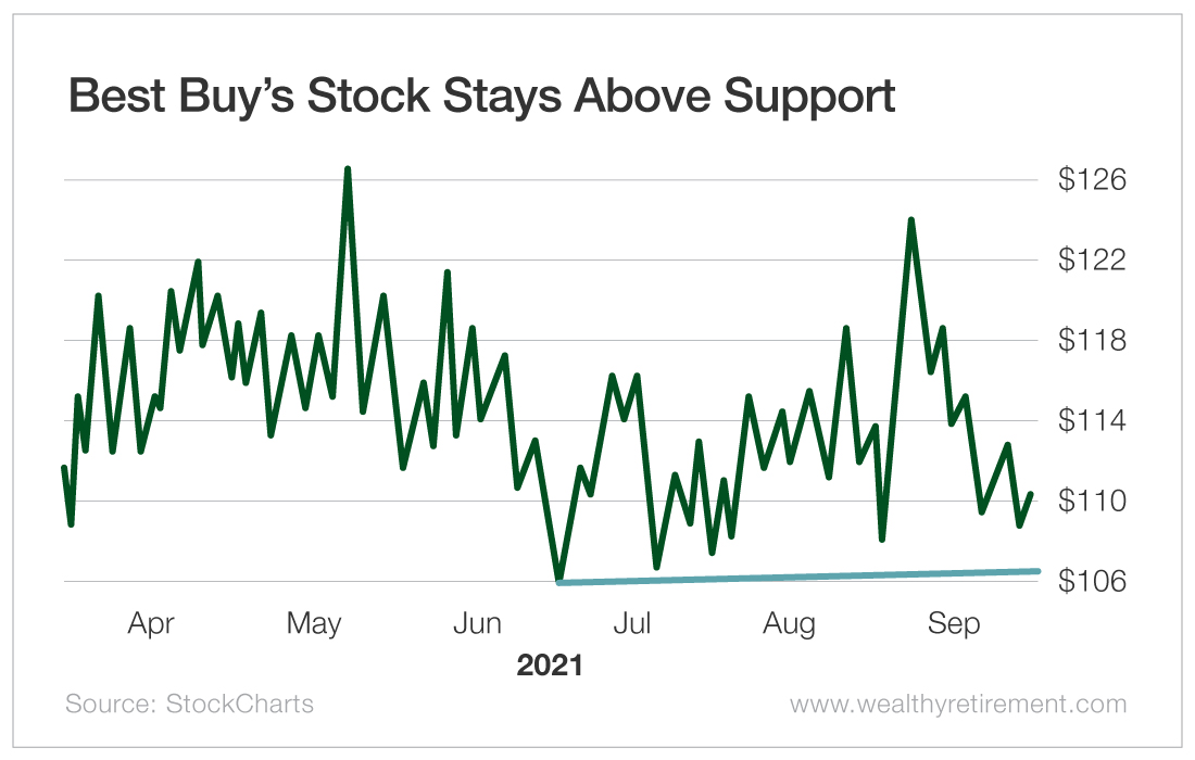 Best Buy's Stock Stays Above Support