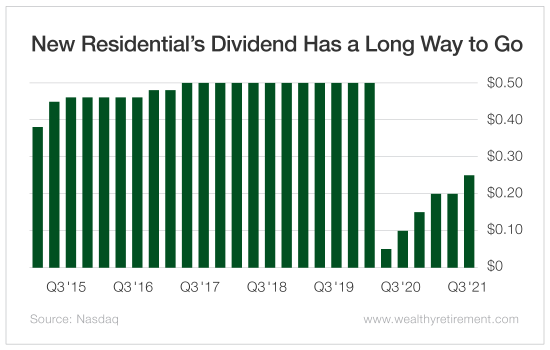 New Residential's Dividend Has a Long Way to Go