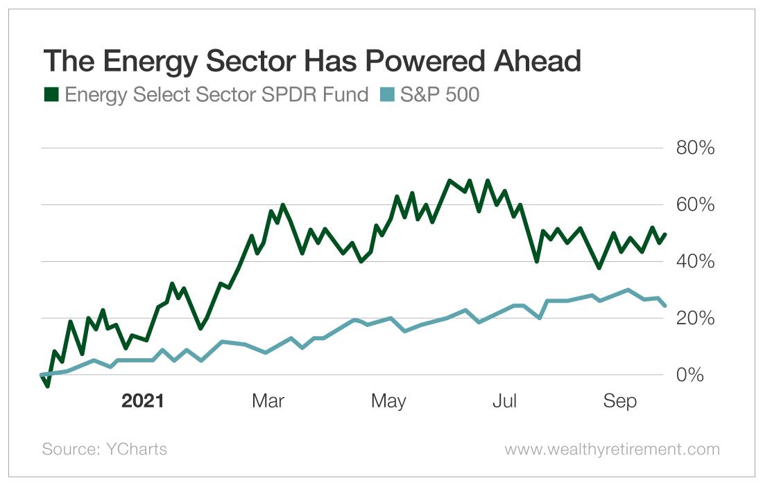The Energy Sector Has Powered Ahead