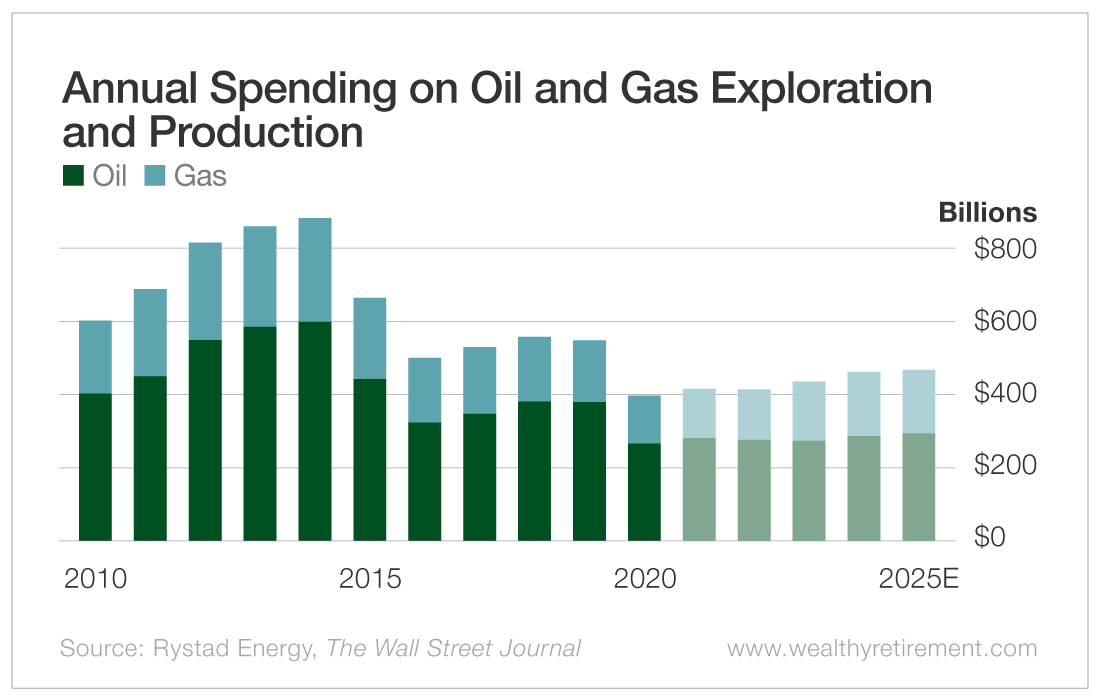 Annual Spending on Oil and Gas Exploration and Production