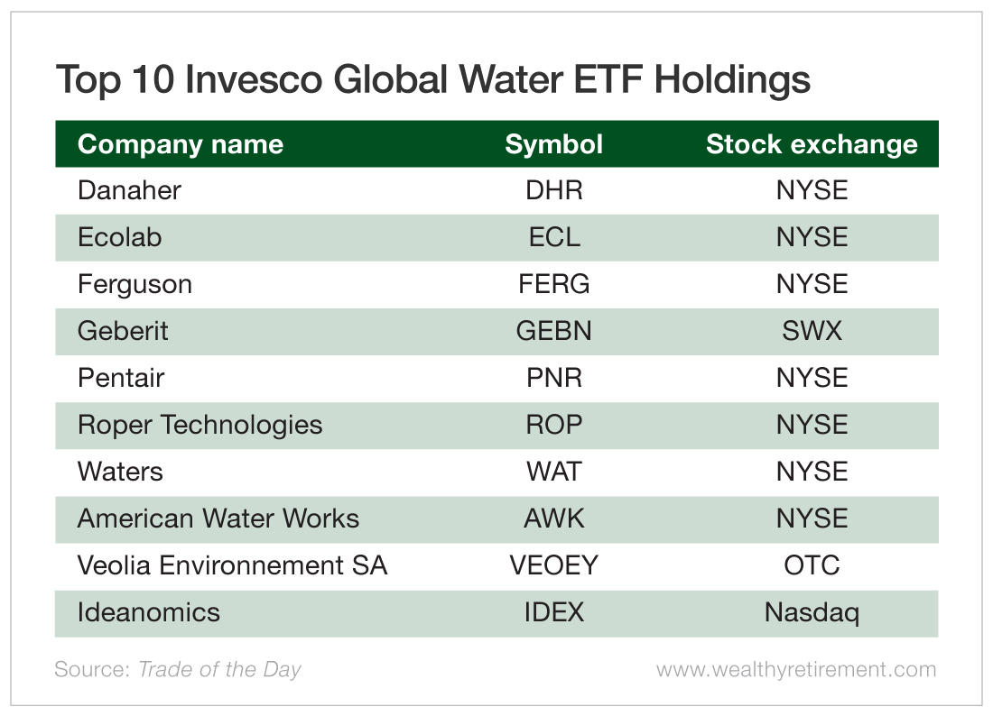 Top 10 Invesco Global Water ETF Holdings