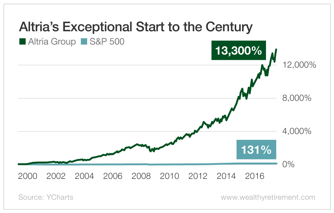 Altria's Exceptional Start to the Century