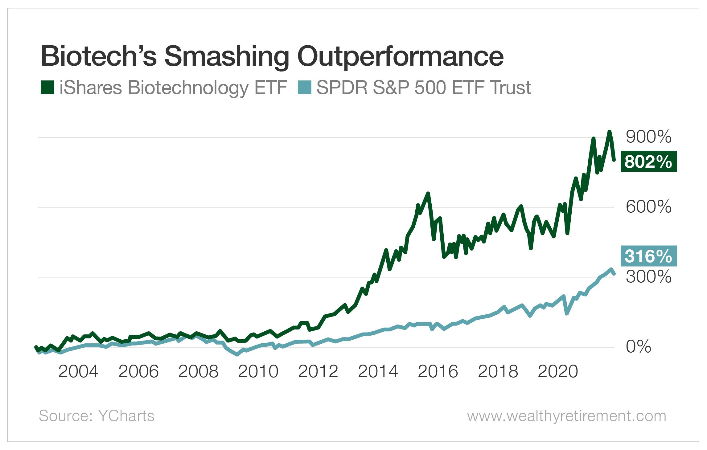 Biotech's Smashing Outperformance