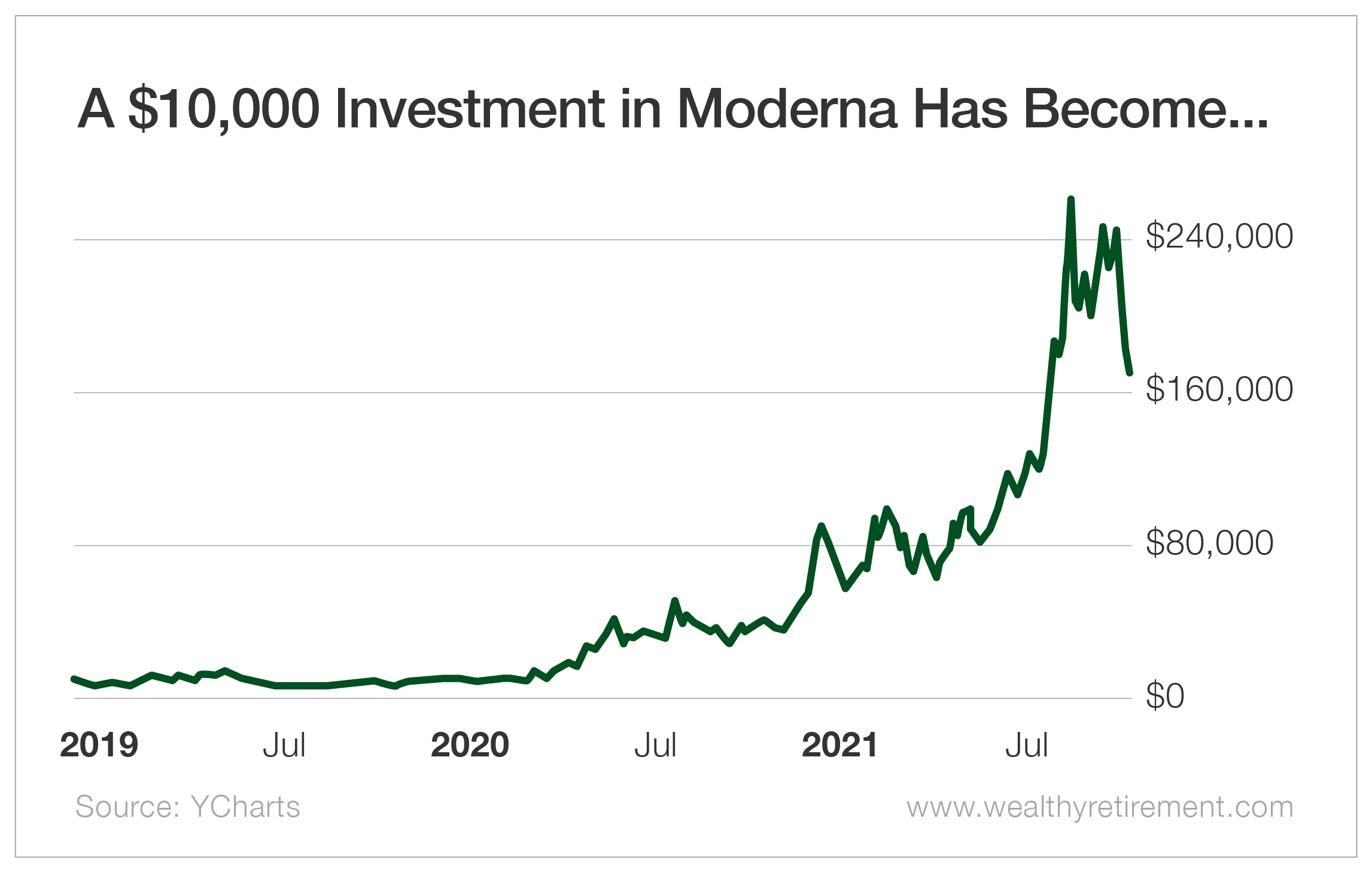 A $10,000 Investment in Moderna Has Become...