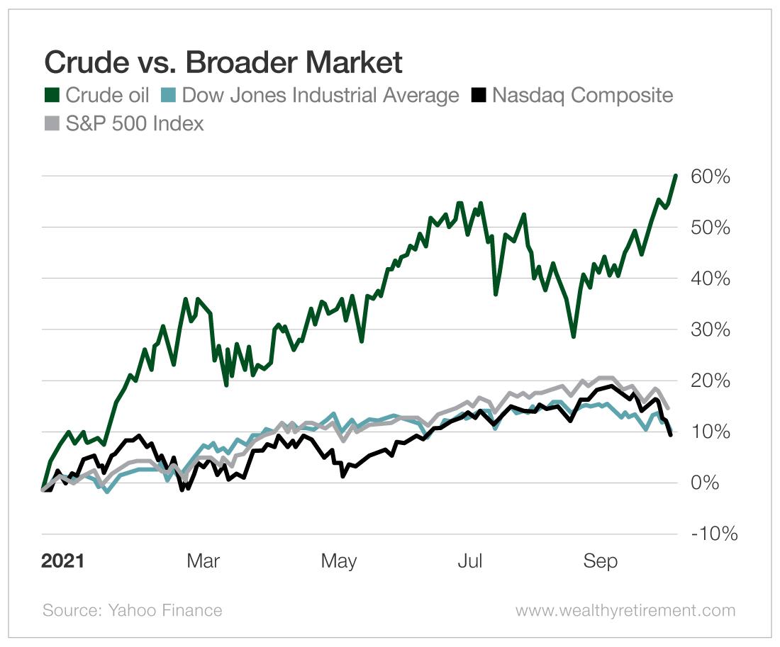 Crude vs. Broader Market
