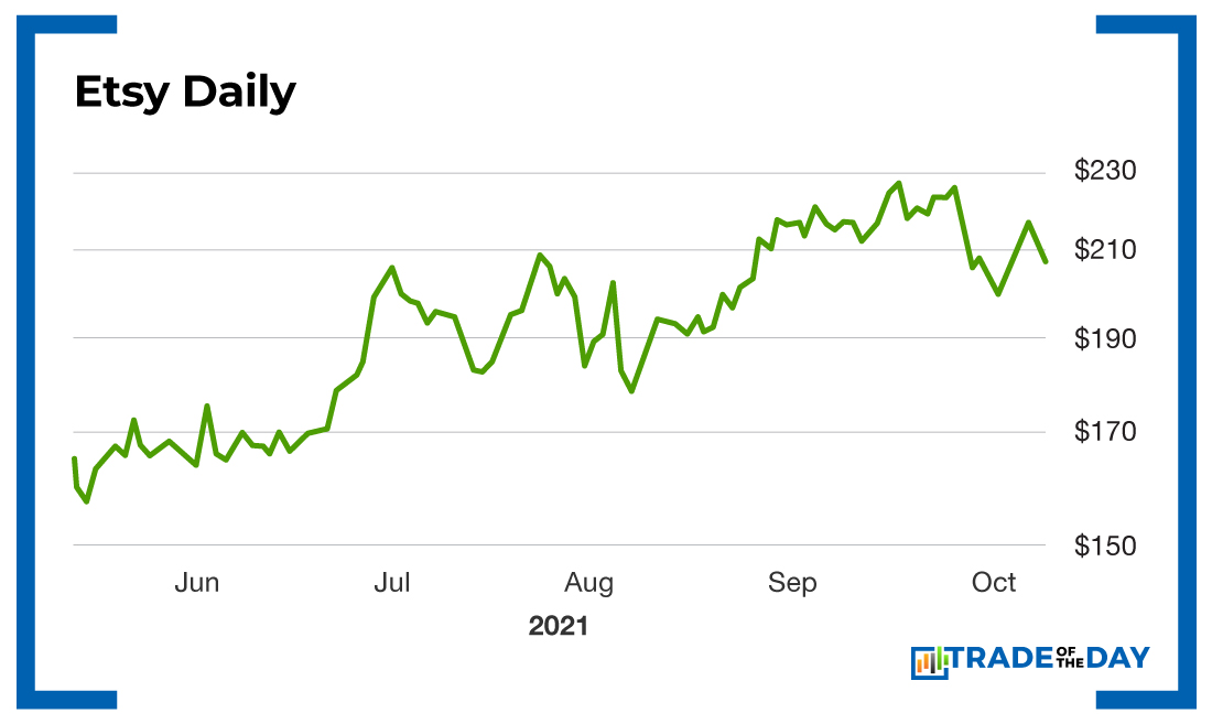 Chart – Etsy Daily