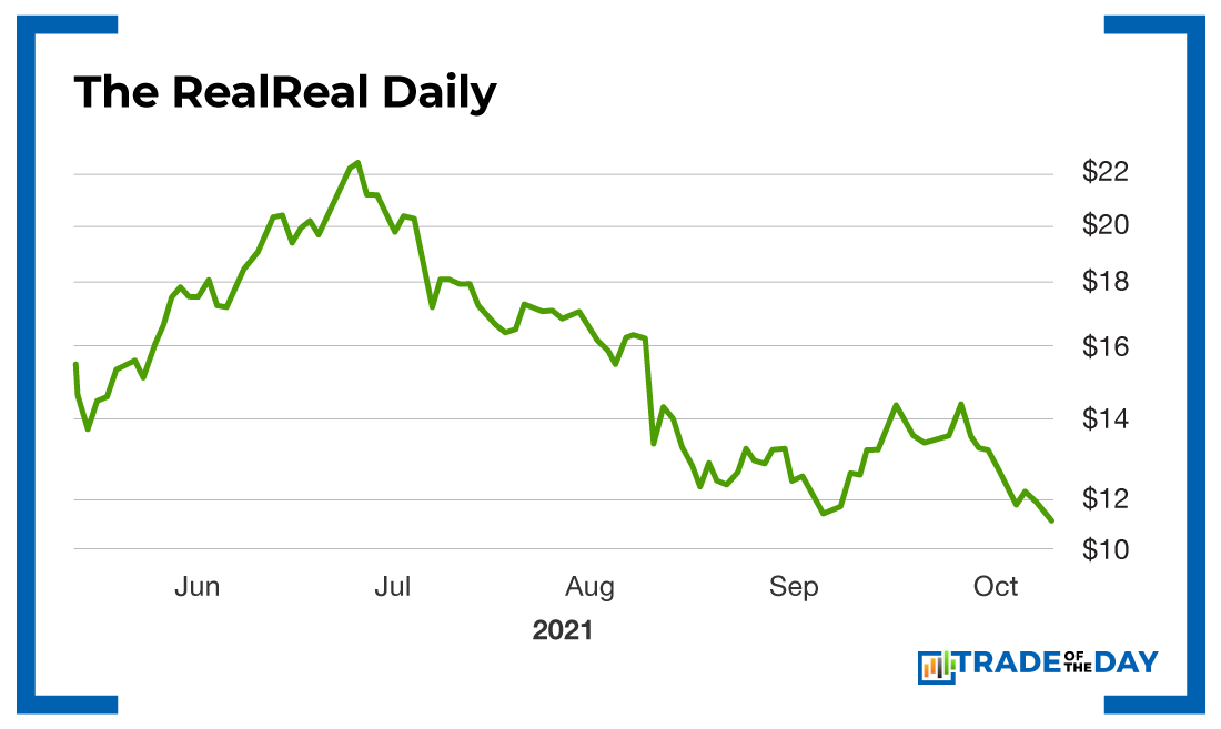 Chart – The RealReal Daily