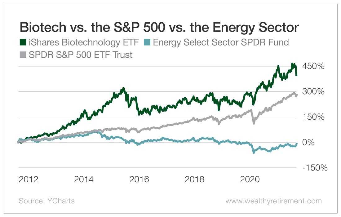 Biotech Versus the S&P 500 Versus the Energy Sector