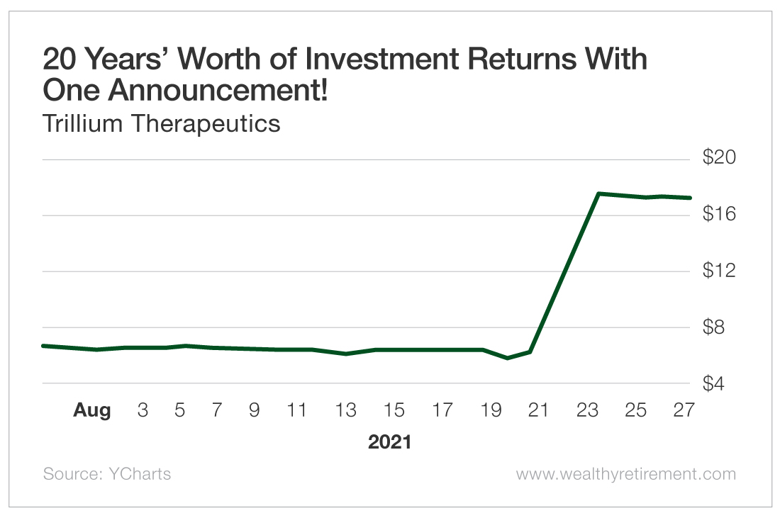 20 Years' Worth of Investment Returns With One Announcement!