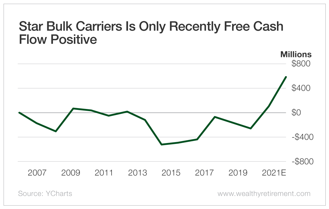 Star Bulk Carriers Is Only Recently Free Cash Flow Positive