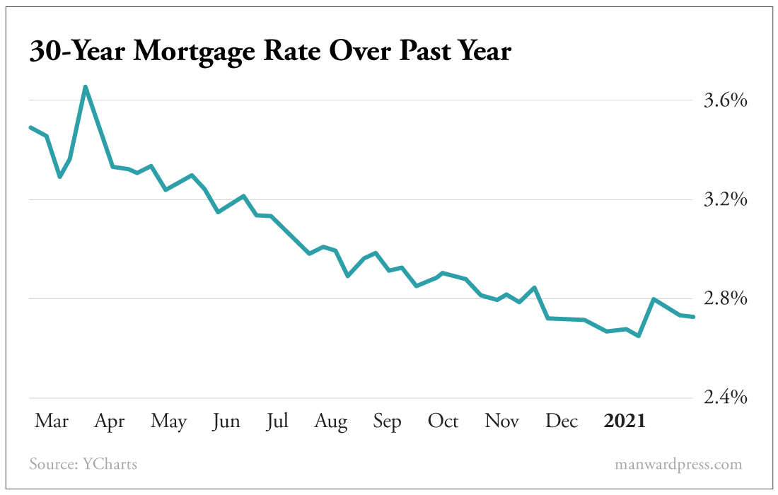 30-Year Motgage Rate