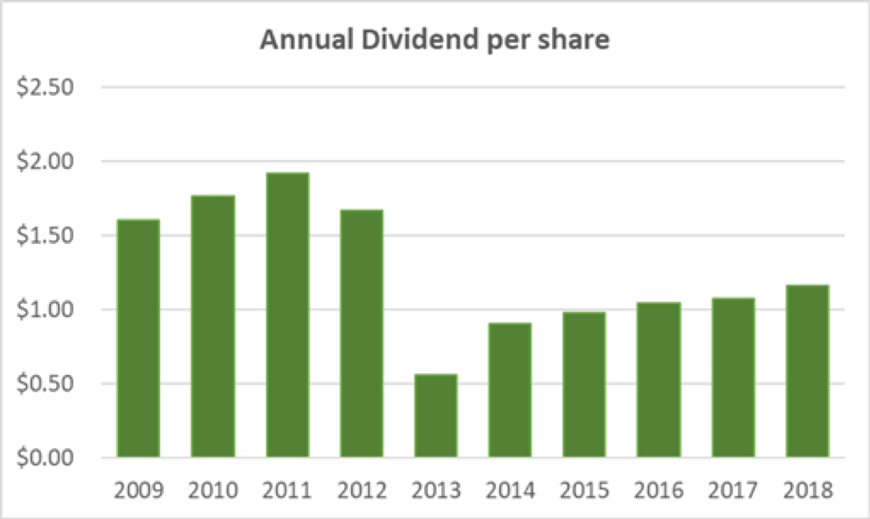 Abbot Labs Annual Dividend per Share