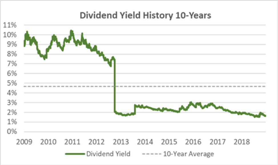 Abbot Laboratories' Dividend Yield History