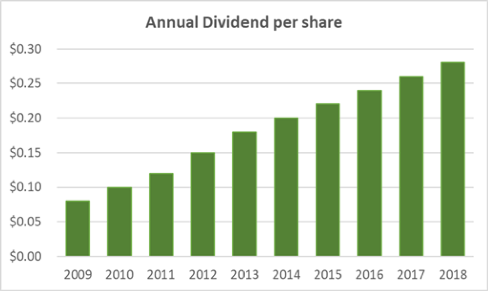 American Equity Life Dividend
