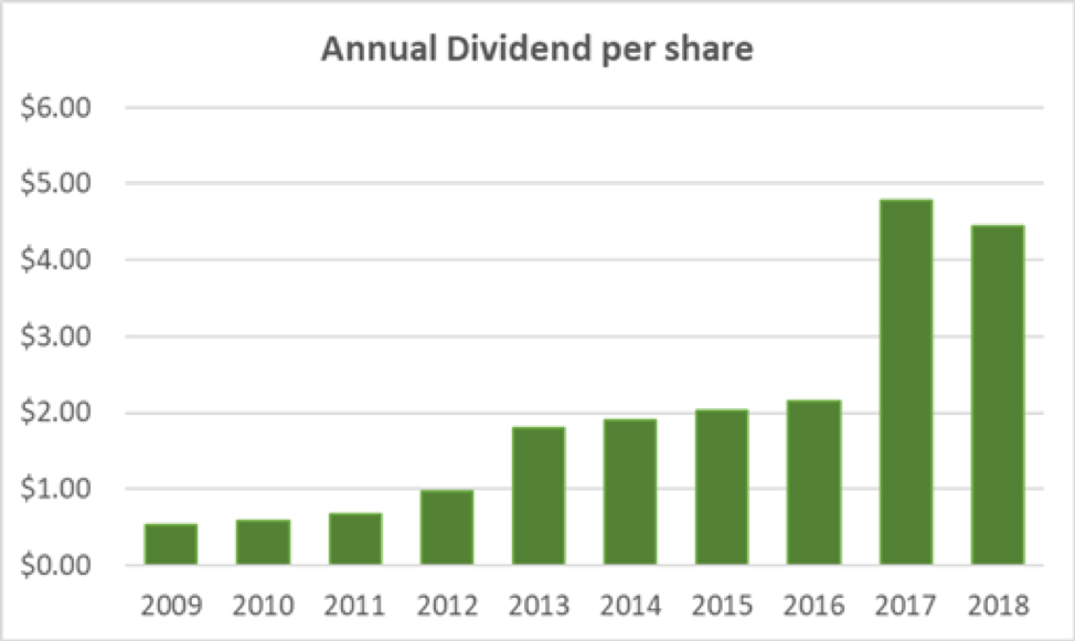 American Financial Group Dividend