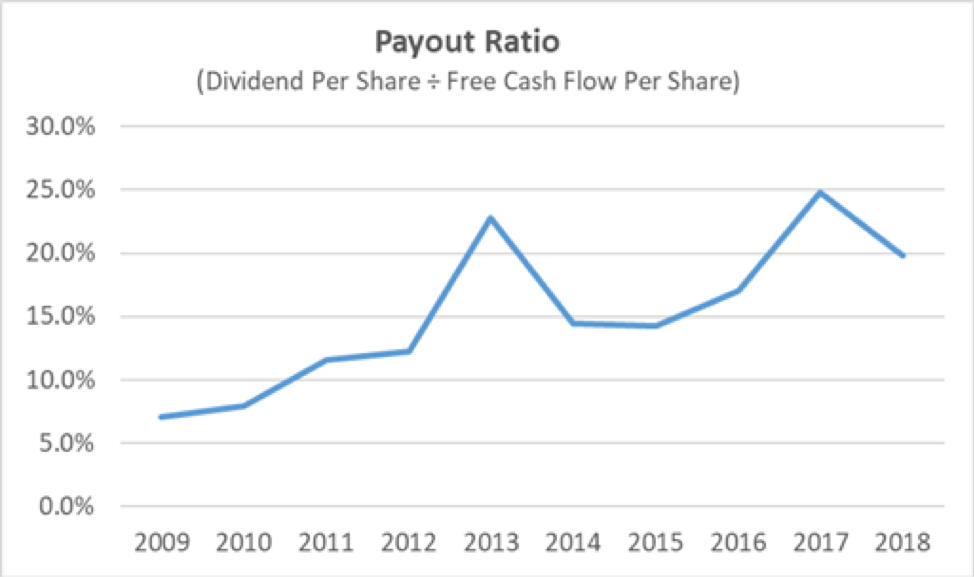 American Financial Group Payout Ratio