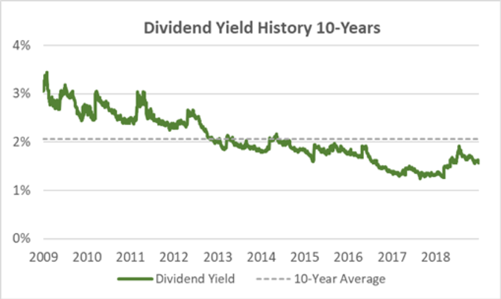 American Financial Group Yield