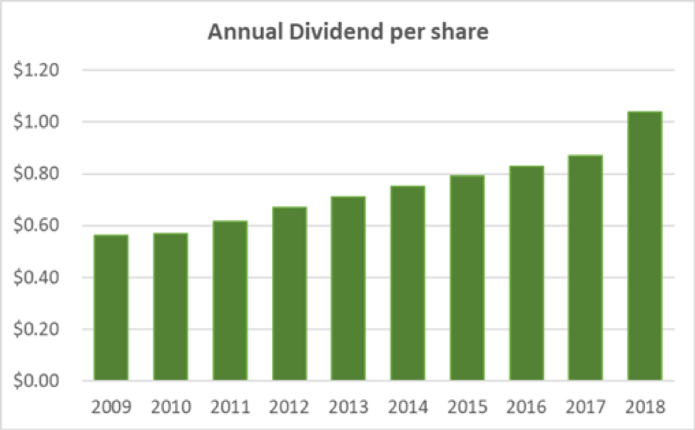 Aflac's Dividend Annually