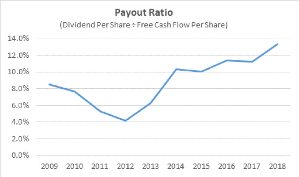 Aflac's Payout Ratio